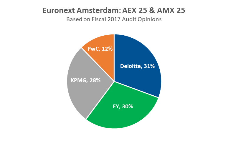 EU Auditor Market Share: 2017 Audit Reports | Audit Analytics