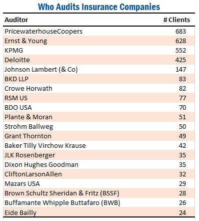Who Audits Insurance Companies | Audit Analytics