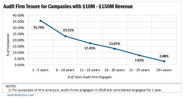 f3ad8a65a5a005 There is a direct relationship between tenure length and the percent of  companies in this population. For all revenue groups