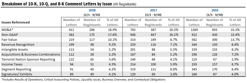 A Look at Top SEC Comment Letter Issues in 2018   Audit