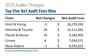 Auditor Changes Roundup: 2018 Annual Summary | Audit Analytics