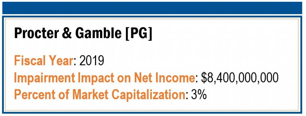Procter & Gamble Impairment