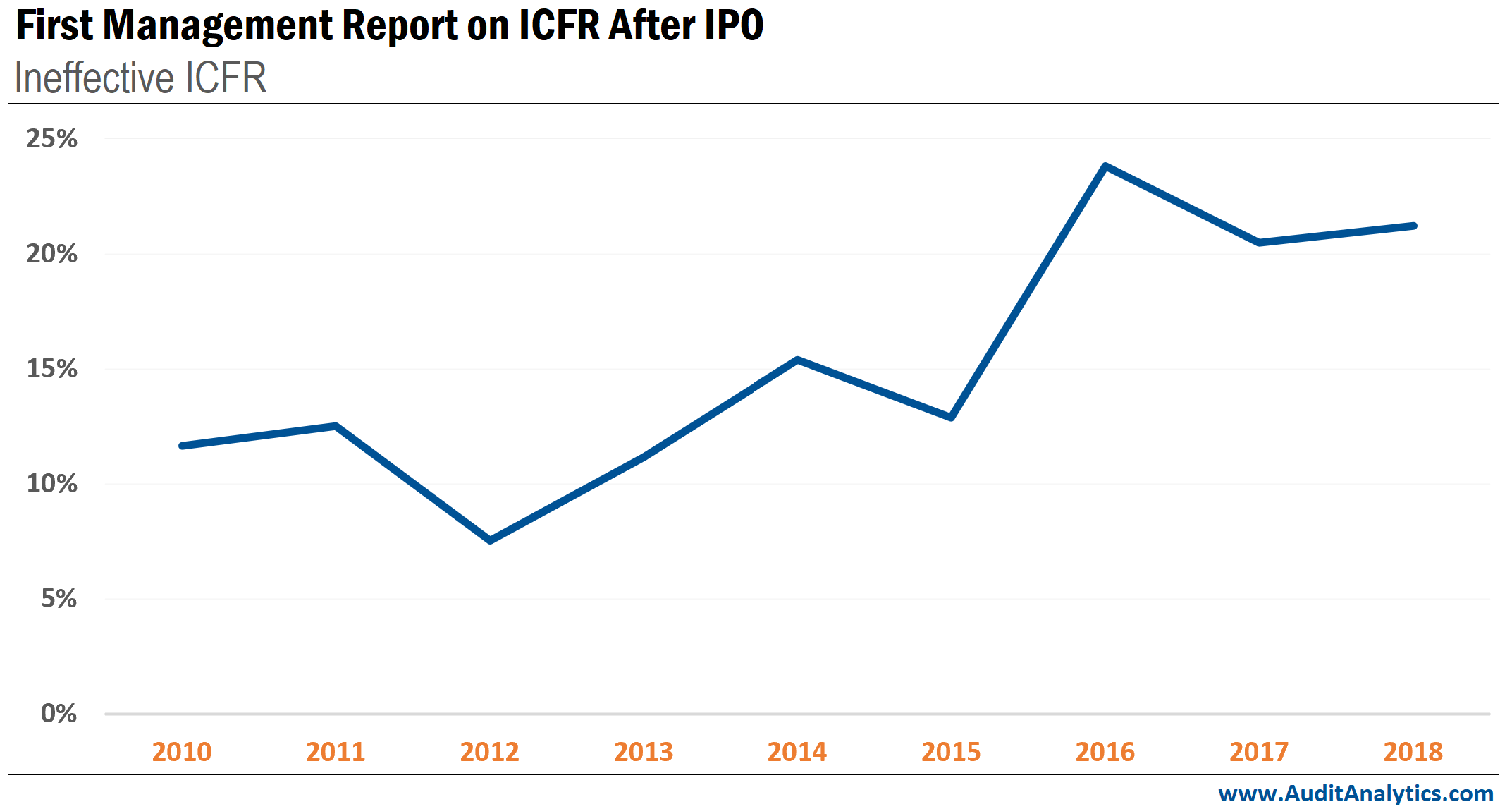 Weaknesses in ICFR after IPO