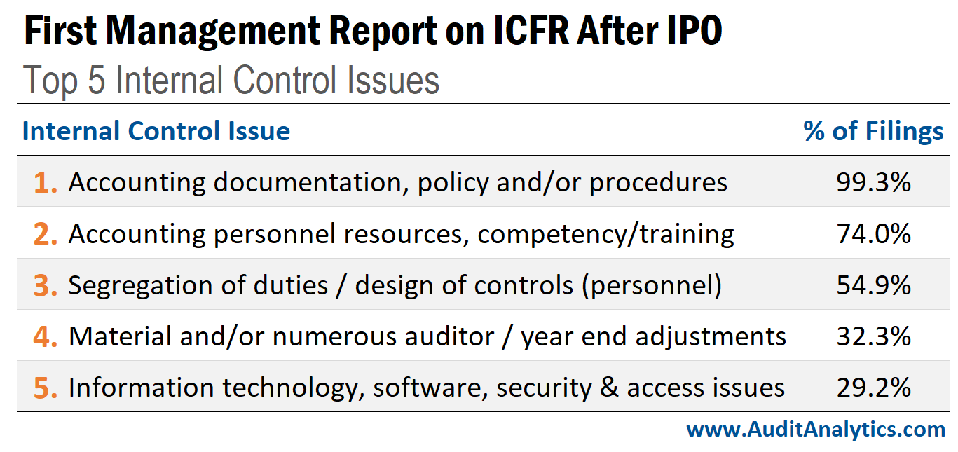 Internal control issues disclosed after an IPO