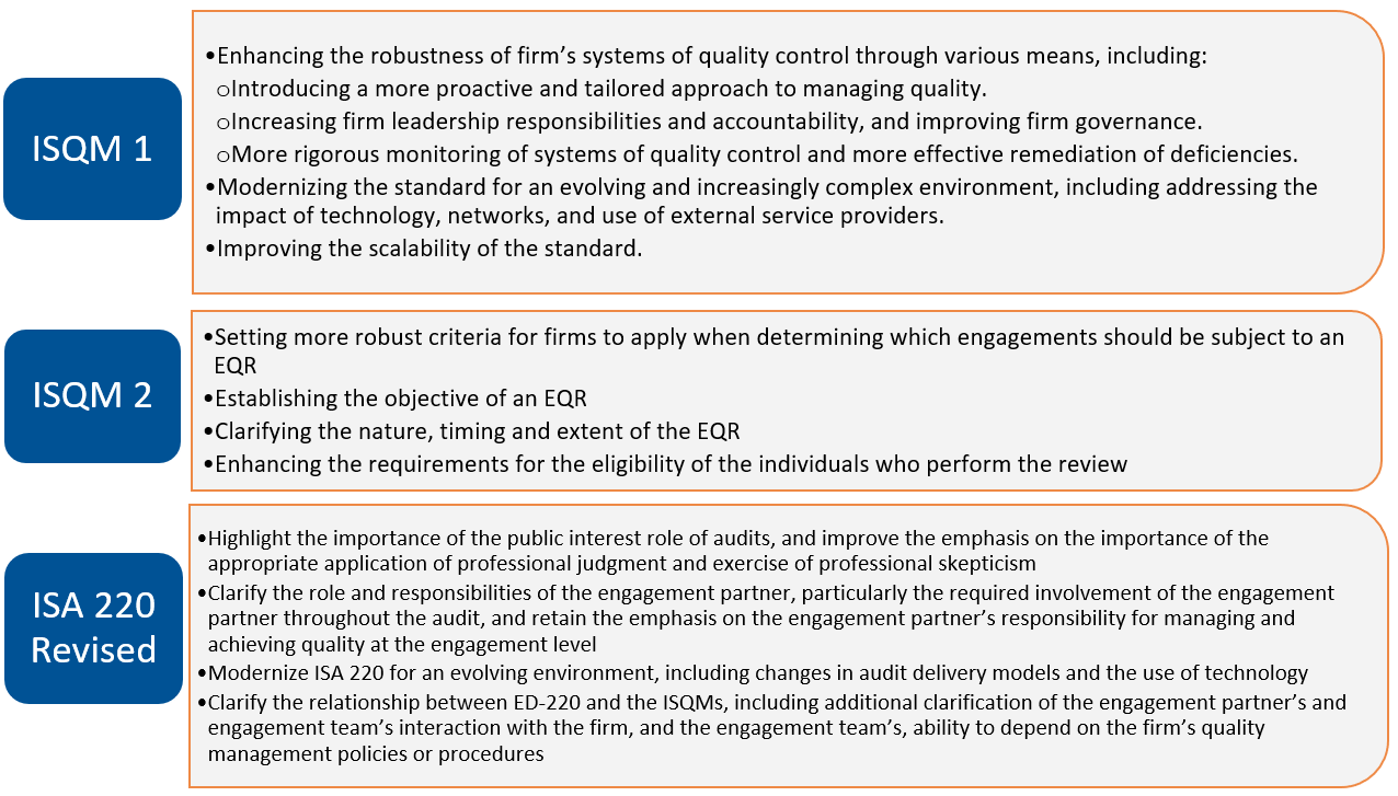 IAASB Audit Quality Management Standards