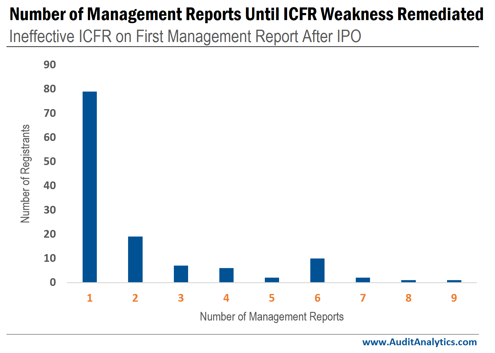 Number of management reports until ICFR weakness remediated after IPO