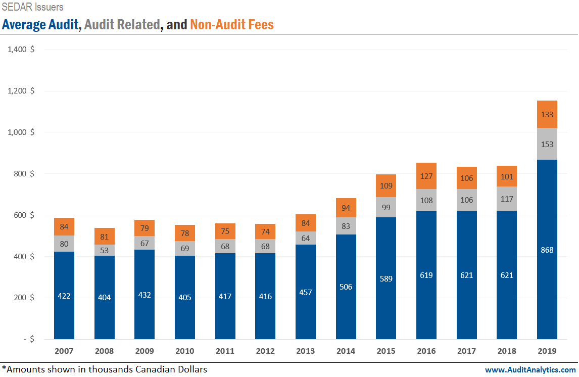 Average Canadian Audit Fees, Audit Related Fees, and Non-Audit Fees