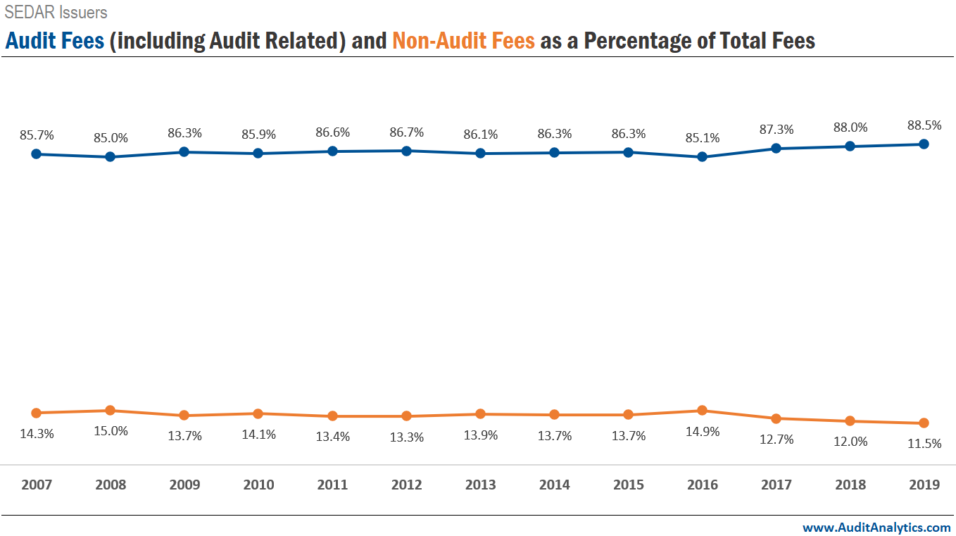 Canadian Audit Fees (incl. Audit Related) and Non-Audit Fees as a Percentage of Total Fees