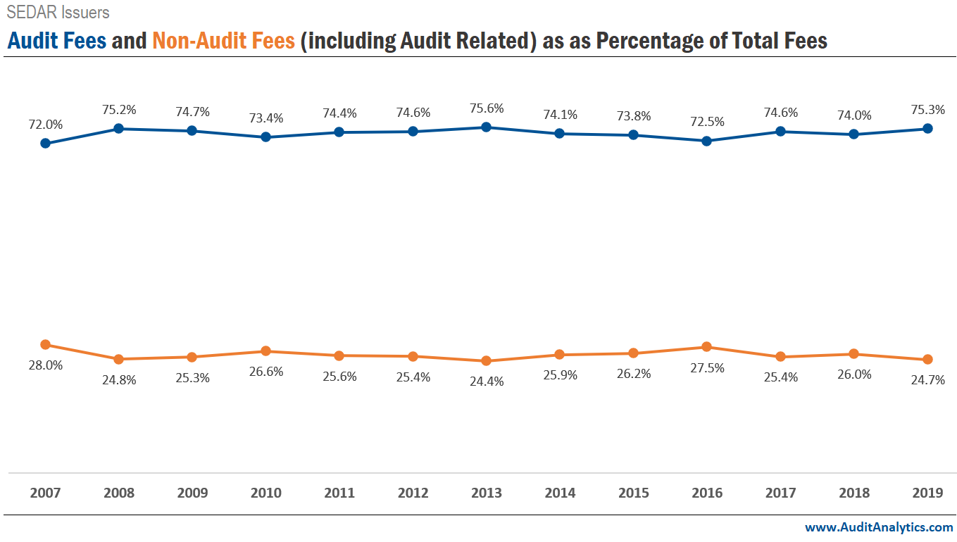 Canadian Audit and Non-Audit Fees (incl. Audit Related) as a Percentage of Total Fees