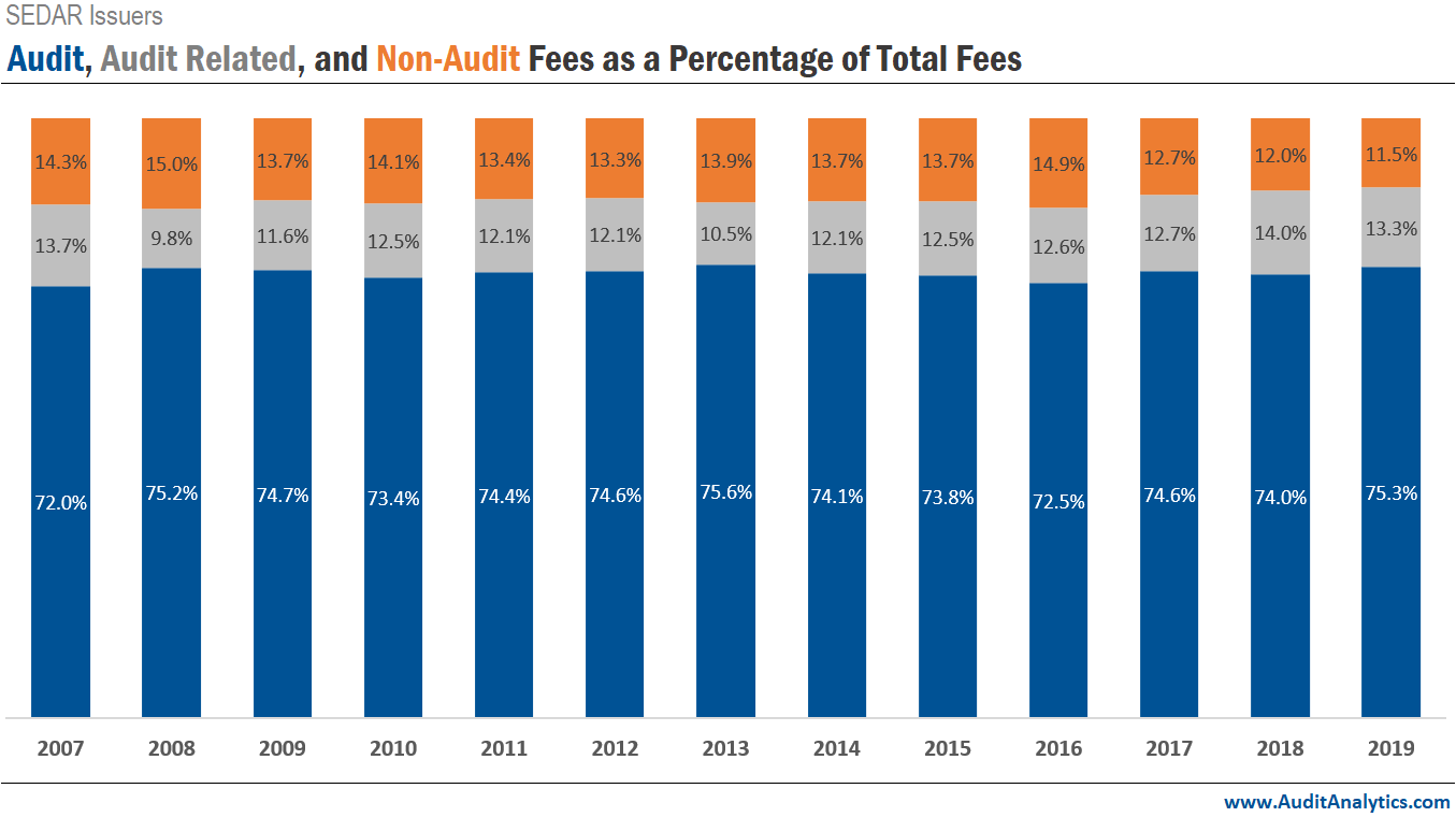 Canadian Audit, Audit Related, and Non-Audit Fees as a Percentage of Total Fees