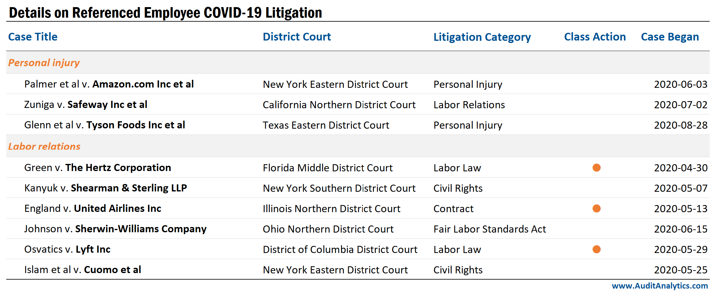 COVID-19 litigation filed by employees