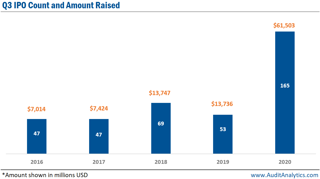 Q3 Initial Public Offering Count and Amount Raised