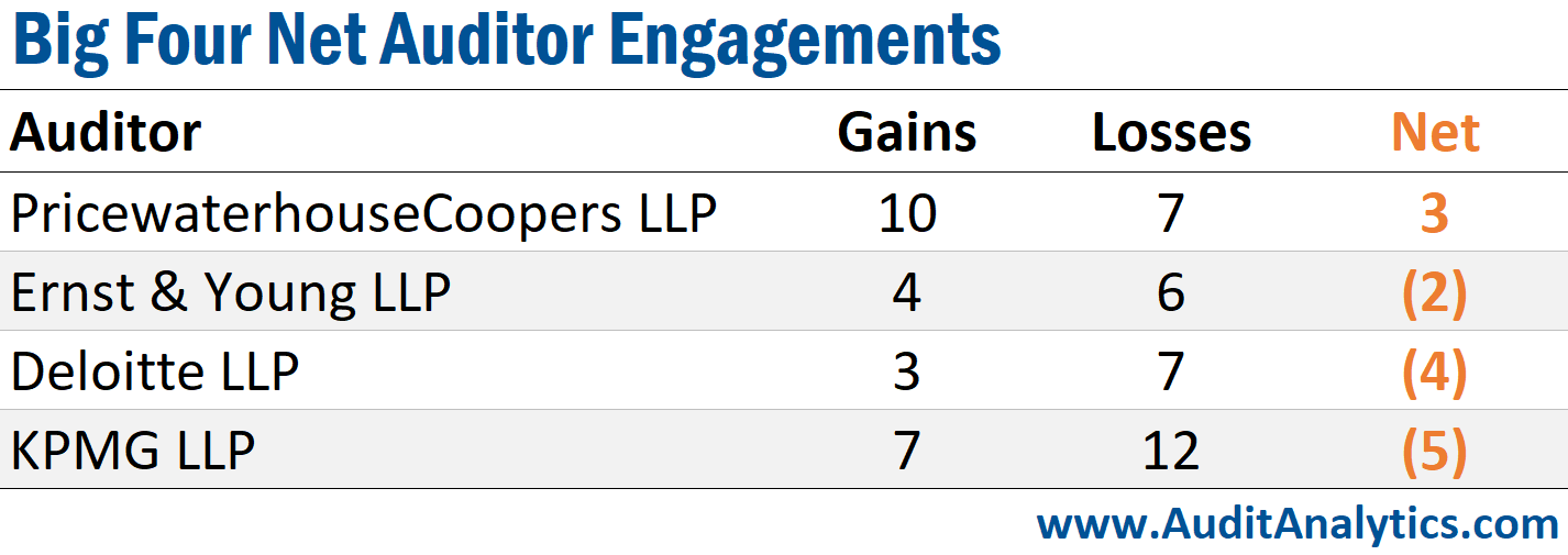 Big Four Net Engagements- Canada Auditor Changes