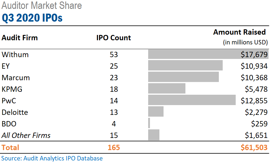 Q3 2020 Initial Public Offering Auditor Market Share
