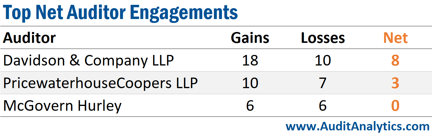 Top Net Engagements- Canada Auditor Changes
