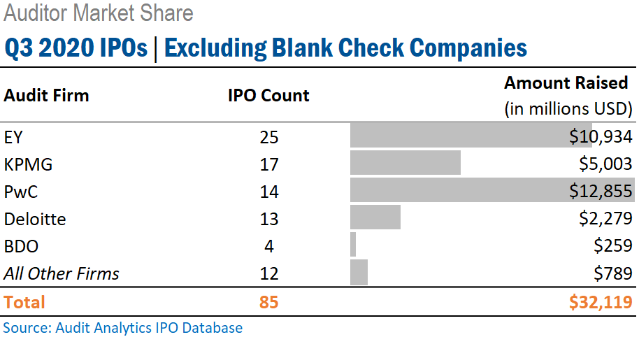 Q3 2020 Initial Public Offerings - Excluding Blank Checks