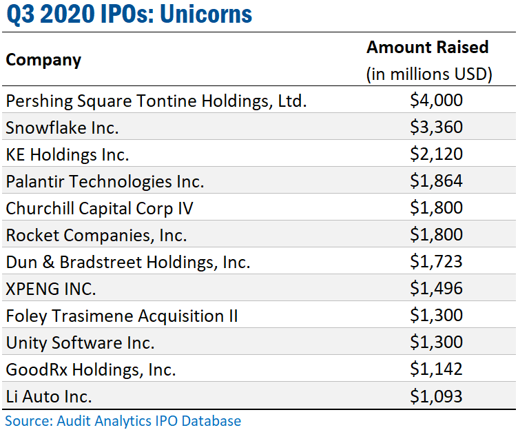 Q3 2020 Initial Public Offering Unicorns