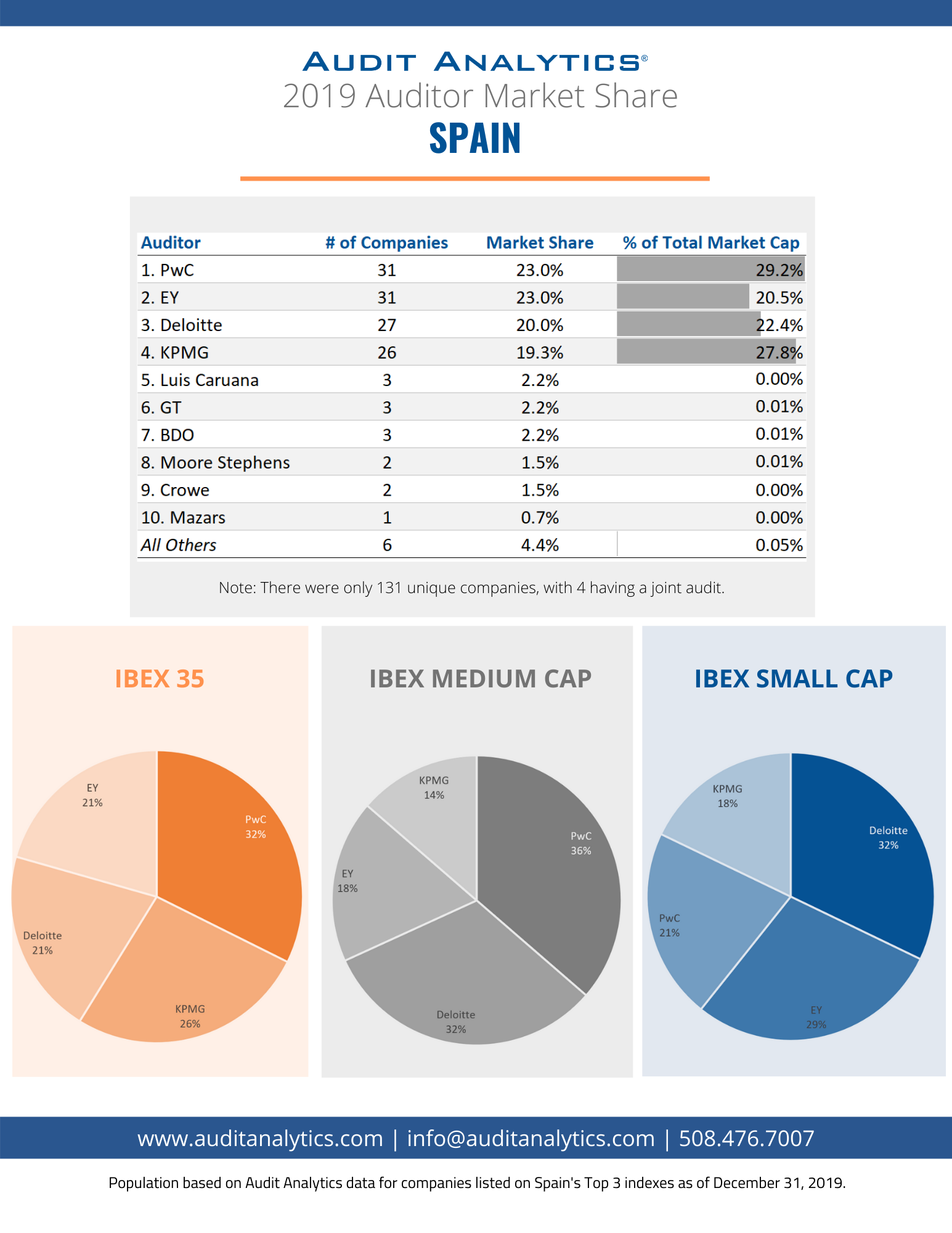 2019 Auditor Market Share: Spain
