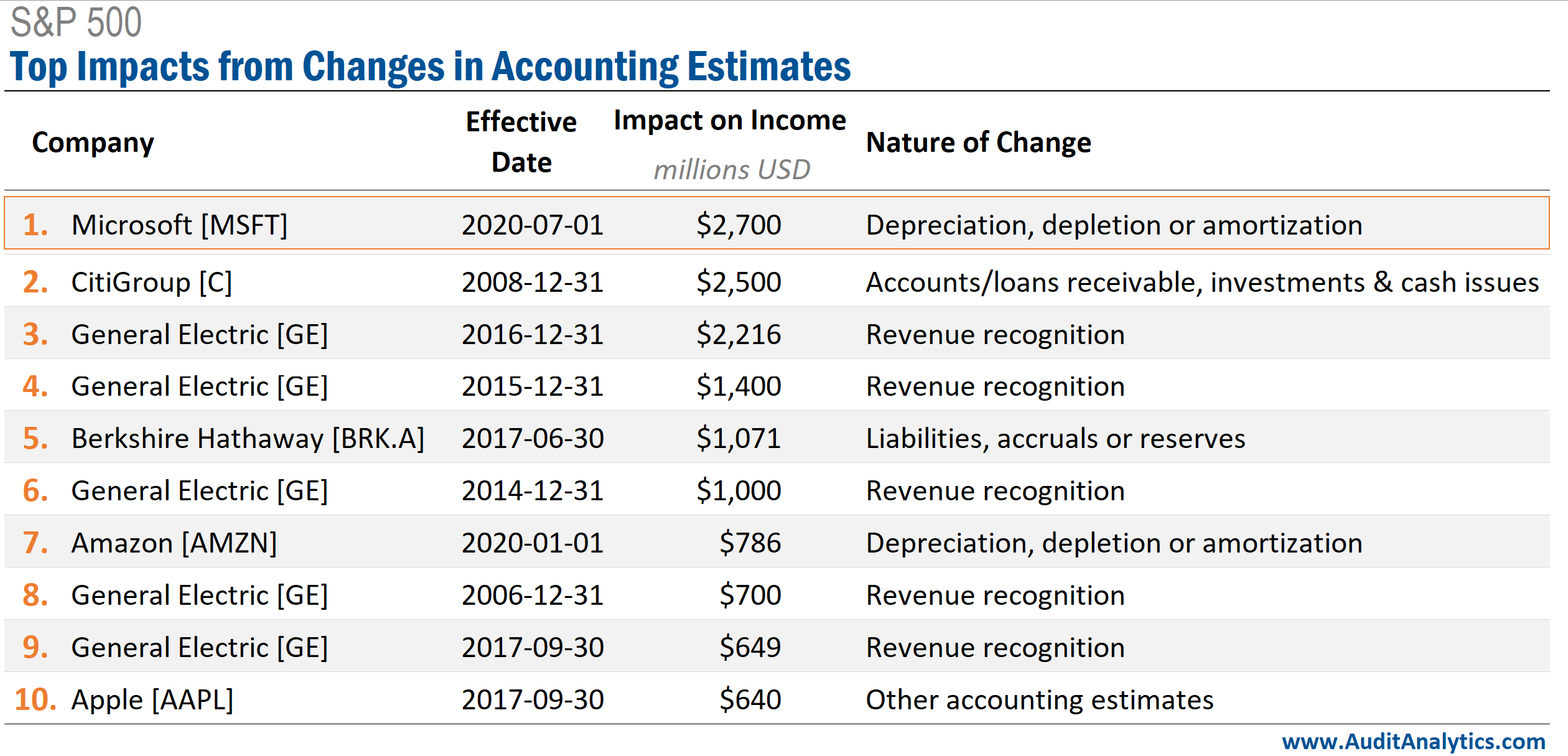 Microsoft's change in accounting estimate related to S&P 500