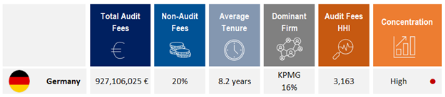 Germany audit market concentration, audit fees, and tenure