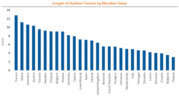 Length of auditor tenure by EU Member States
