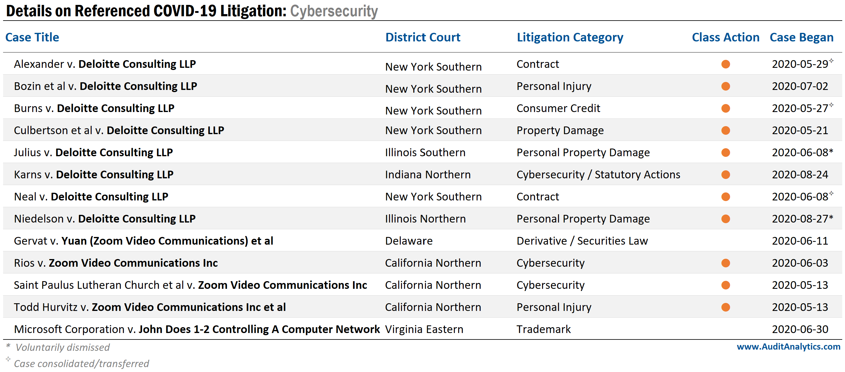 Cybersecurity litigation stemming from COVID-19