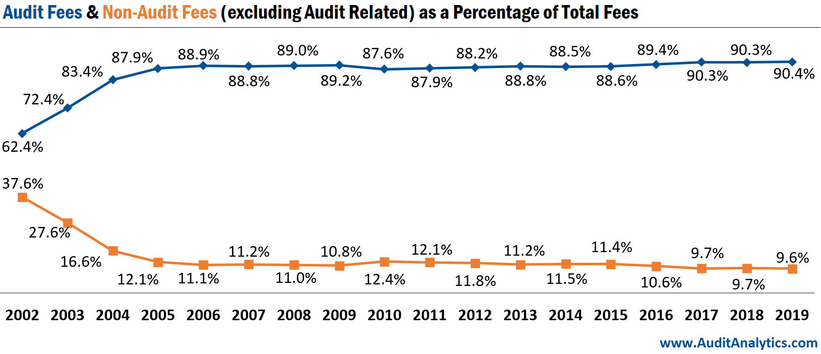 Audit Fees & Non-Audit Fees (Excluding Audit Related) as a Percentage of Total Fees