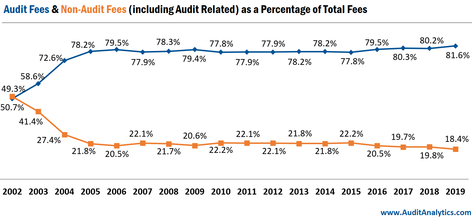Audit Fees & Non-Audit Fees (Including Audit Related) as a Percentage of Total Fees