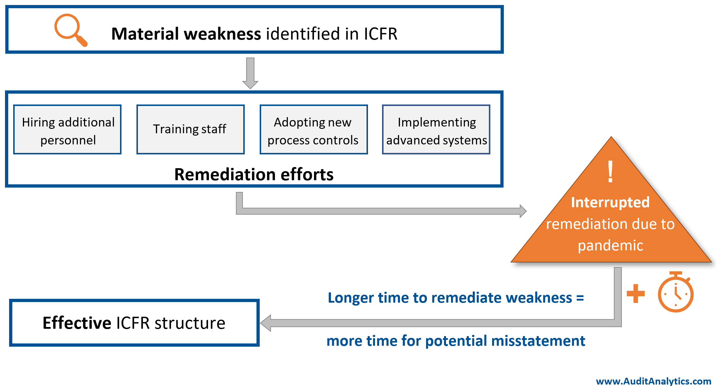 Internal control weakness remediation during pandemic