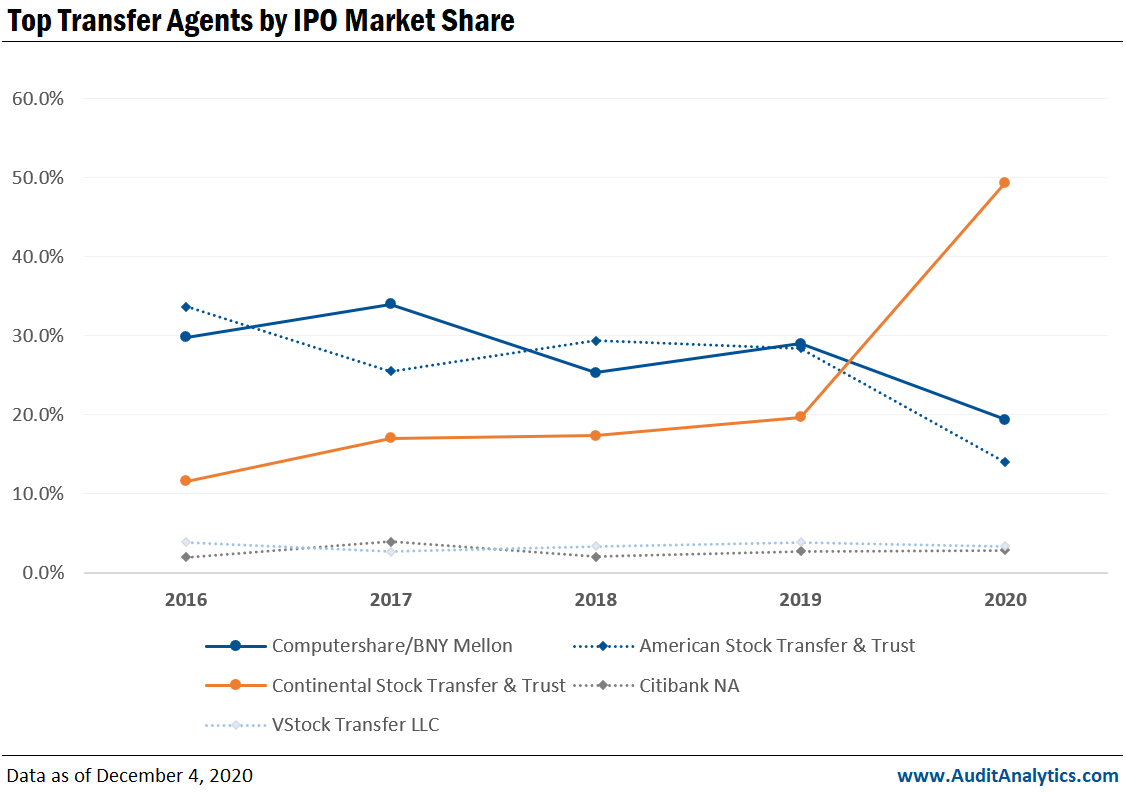 Transfer Agent Market Share- IPO
