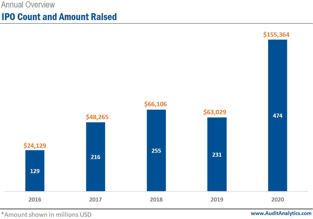 Annual IPO Counts