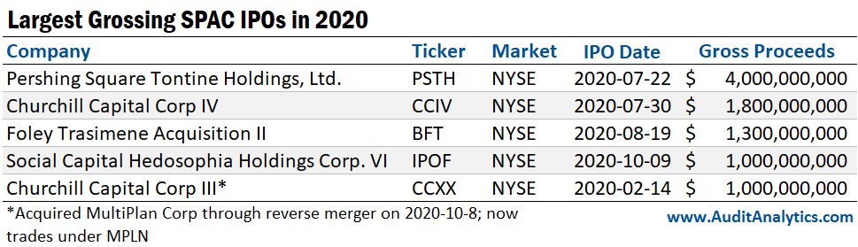 Largest Grossing SPAC IPOs in 2020