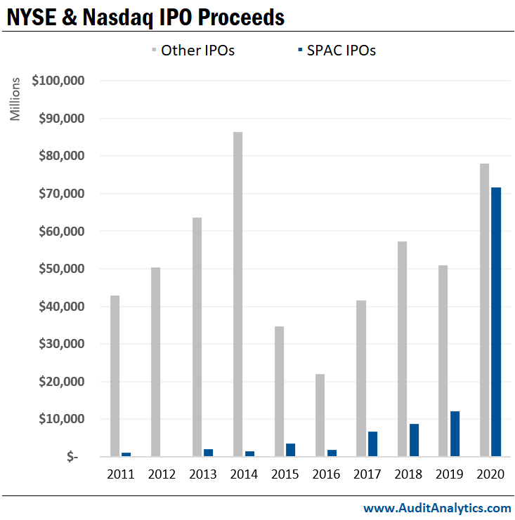NYSE + Nasdaq IPO Proceeds