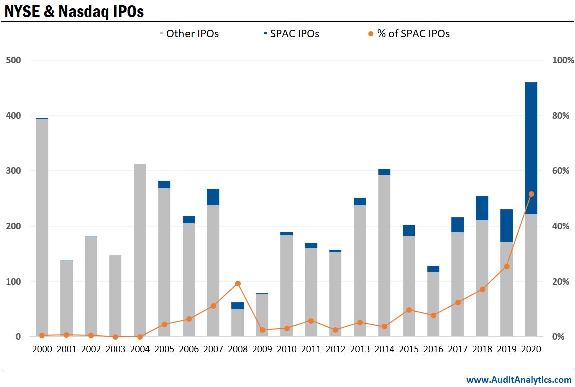 NYSE + Nasdaq IPOs