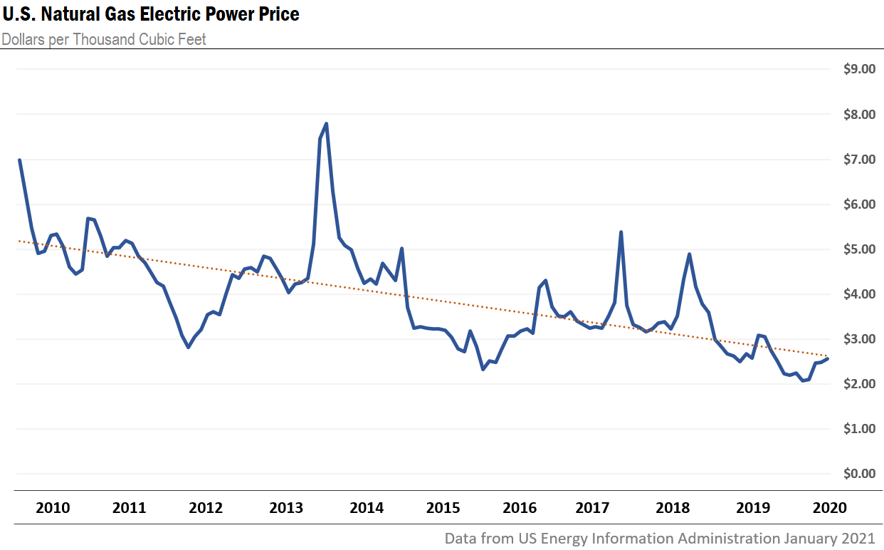 U.S. Natural Gas Electric Power Price