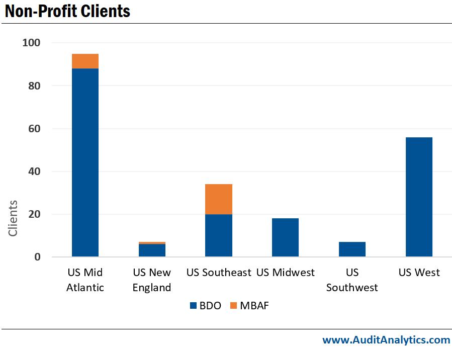 Non-Profit Clients