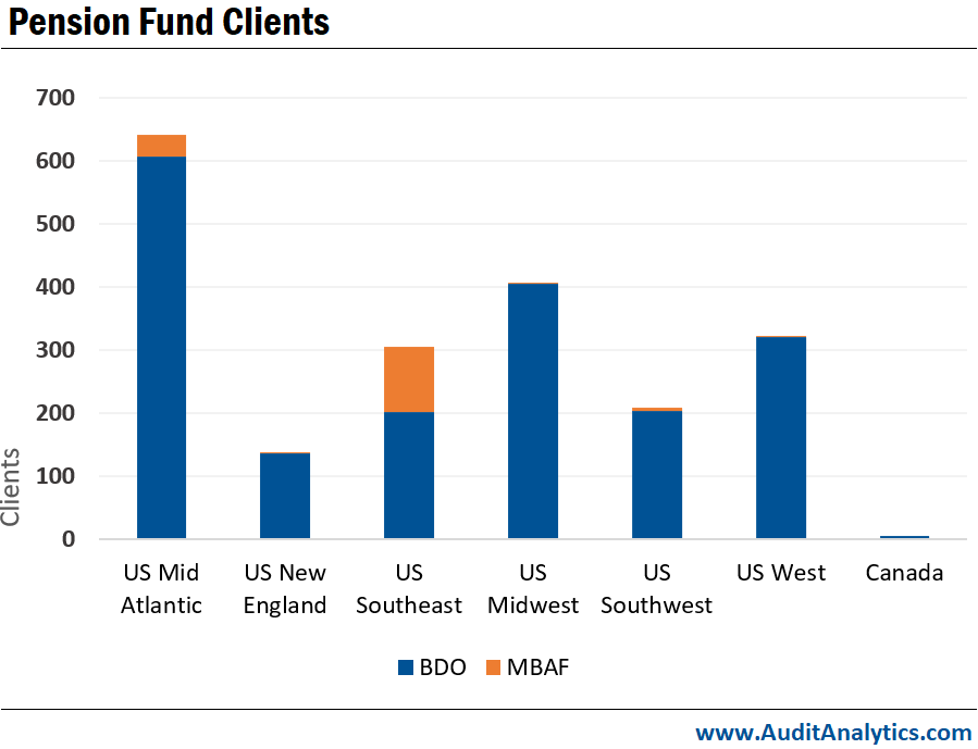 Pension Fund Clients