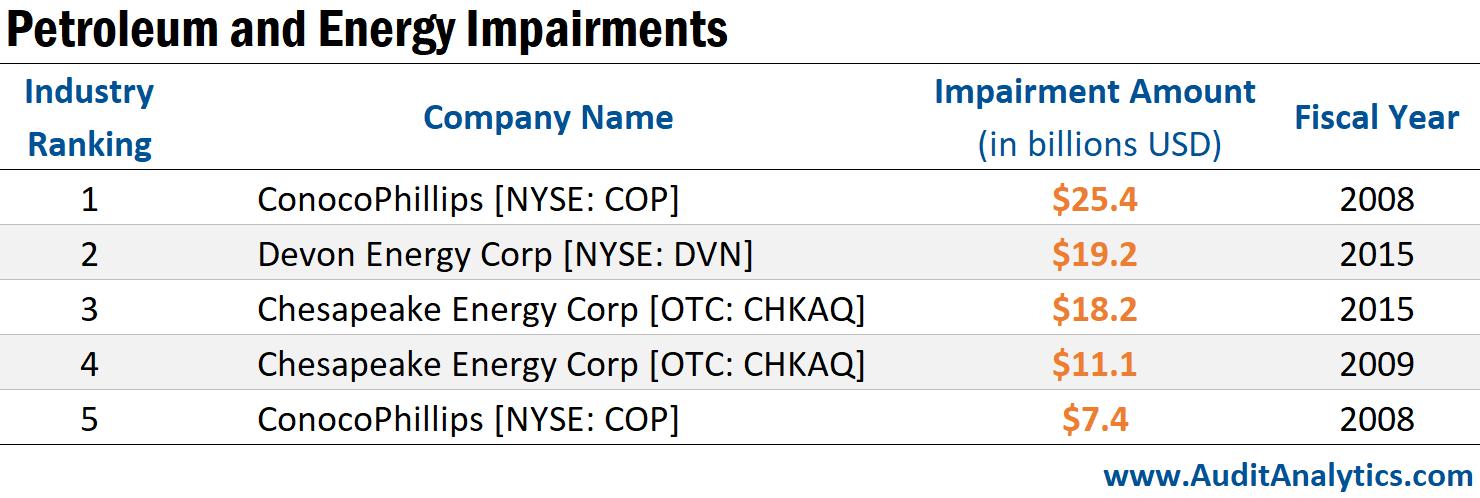 Petroleum and Energy Impairments