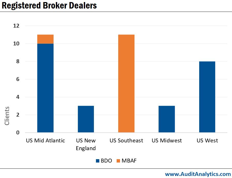 Registered Broker Dealers