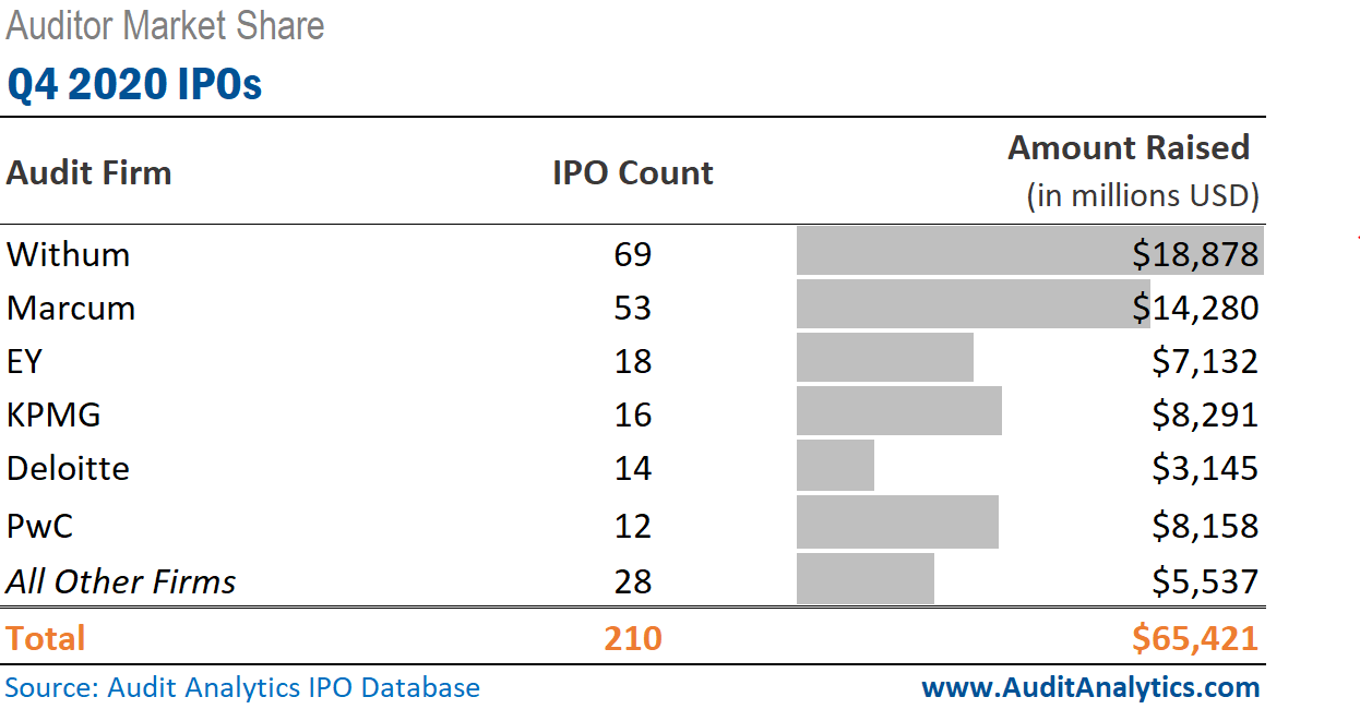Q4 2020 IPOs