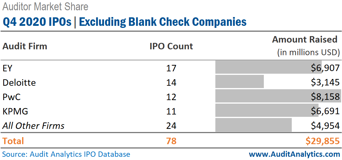Q4 2020 IPOs, Excluding Blank Checks