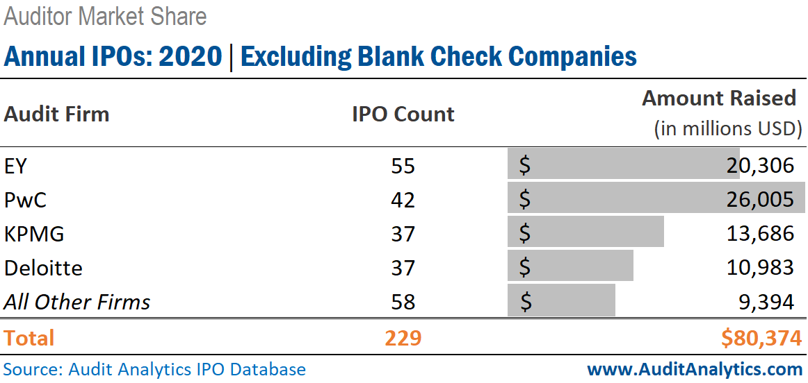 2020 IPOs, Excluding Blank Checks