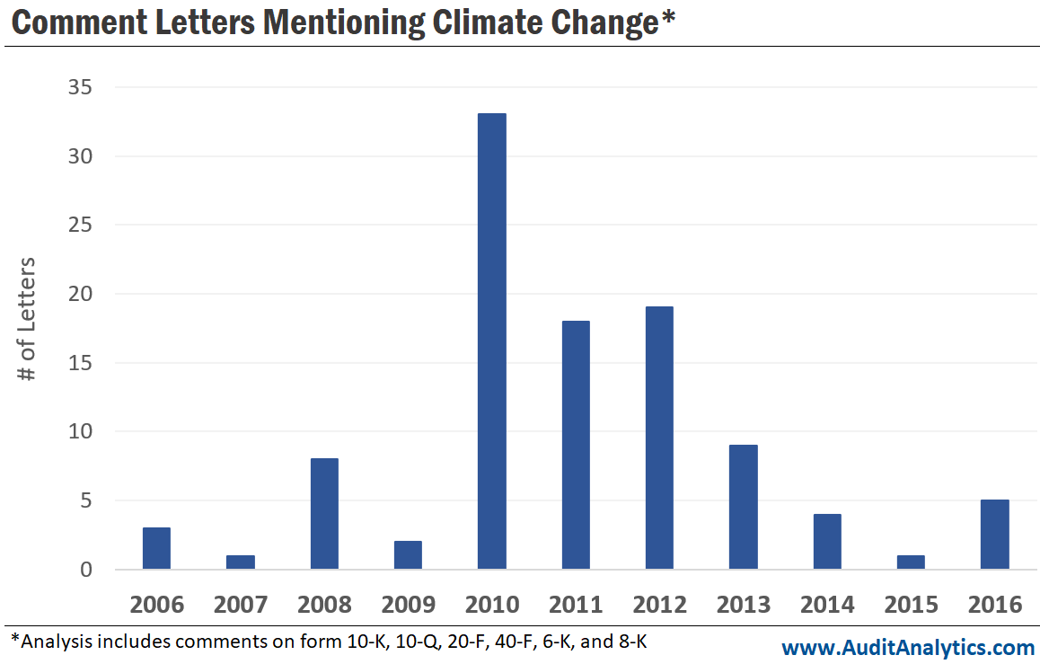 Comment Letters Mentioning Climate Change