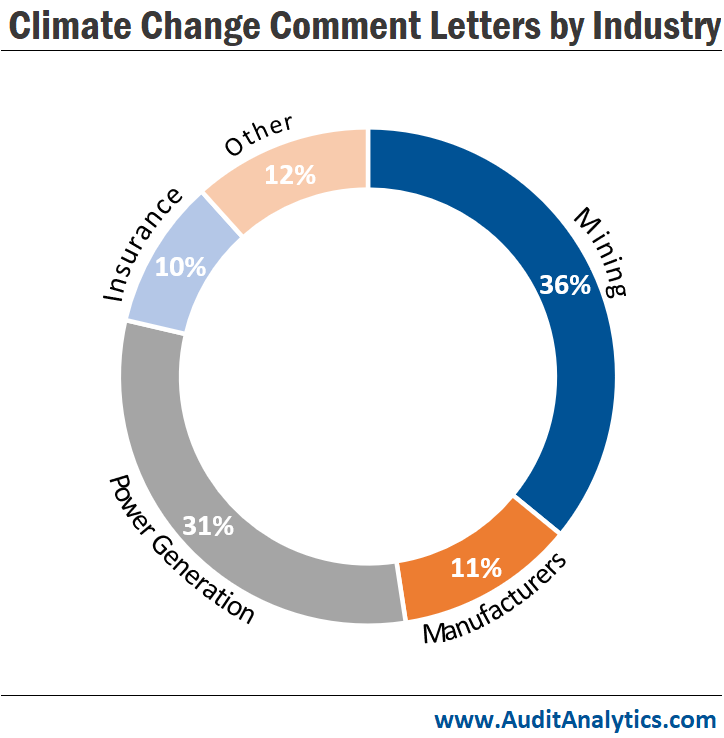 Climate Change Comment Letters by Industry