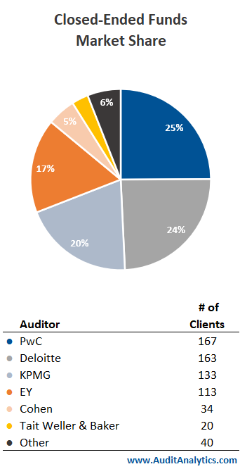 Closed-Ended Funds Market Share