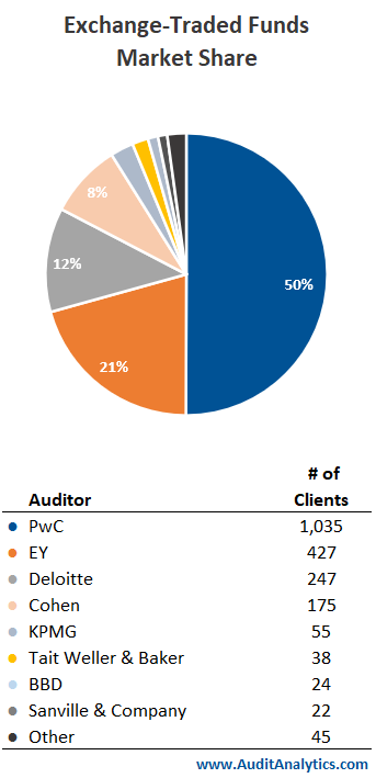 ETF Market Share