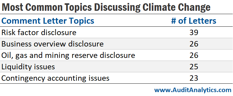 Most Common Topics Discussing Climate Change