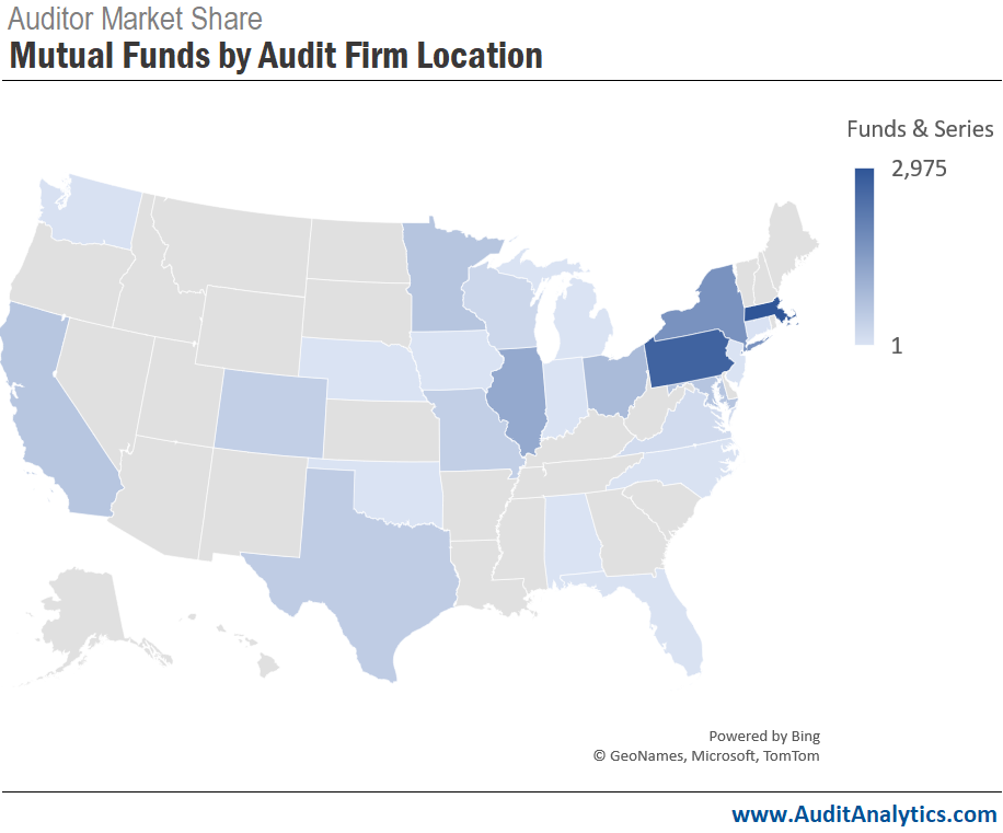 Auditor Market Share of Mutual Funds by Firm Location