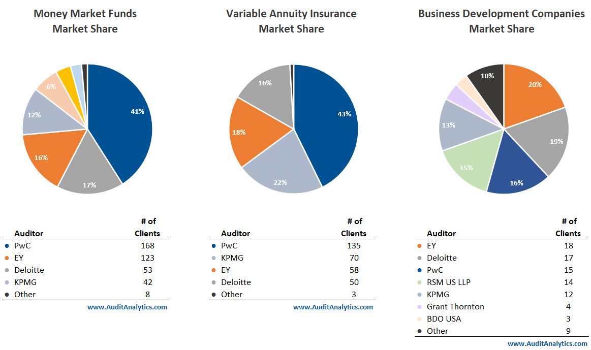 Other Fund Types Market Share