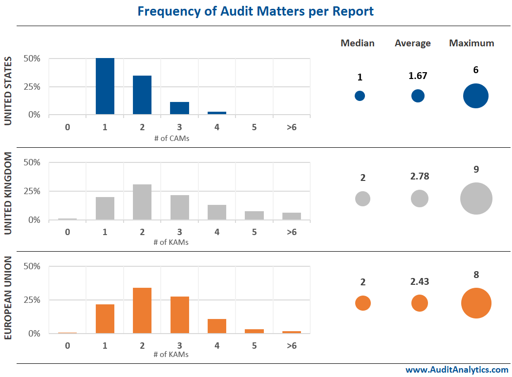 Frequency of Audit Matters per Report